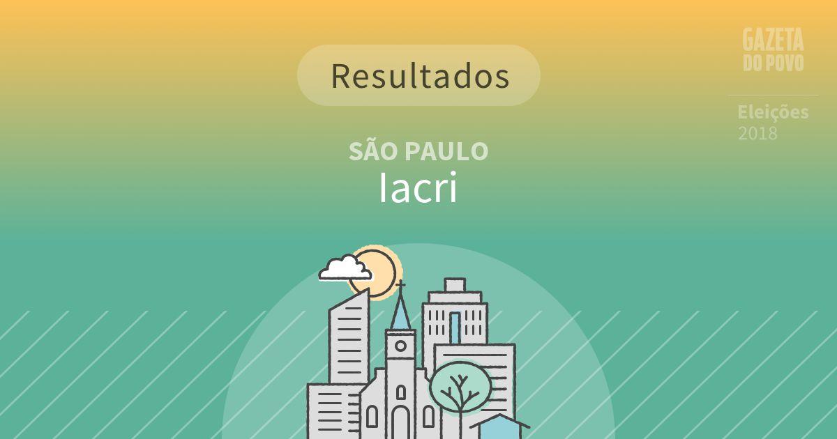 Resultados da votação em Iacri (SP)