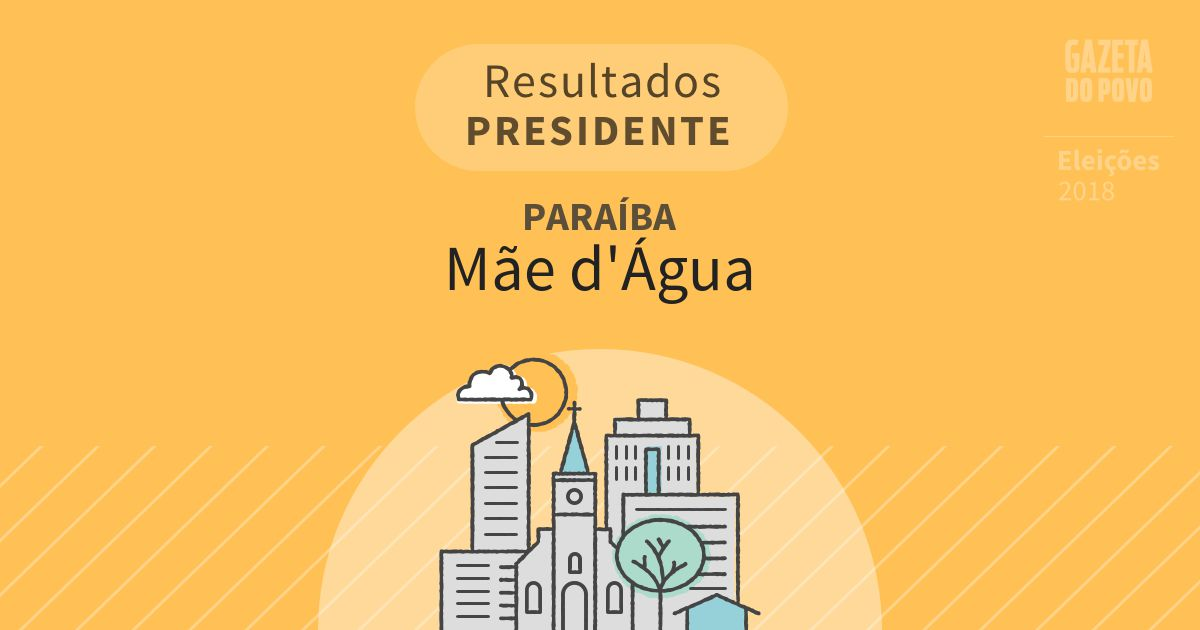 Resultados para Presidente na Paraíba em Mãe d'Água (PB)