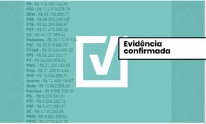 Partidos vão receber R$ 1,7 bilhão do Fundo Eleitoral para as campanhas