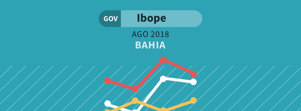 Ibope mostra Rui Costa na liderança pelo governo da Bahia