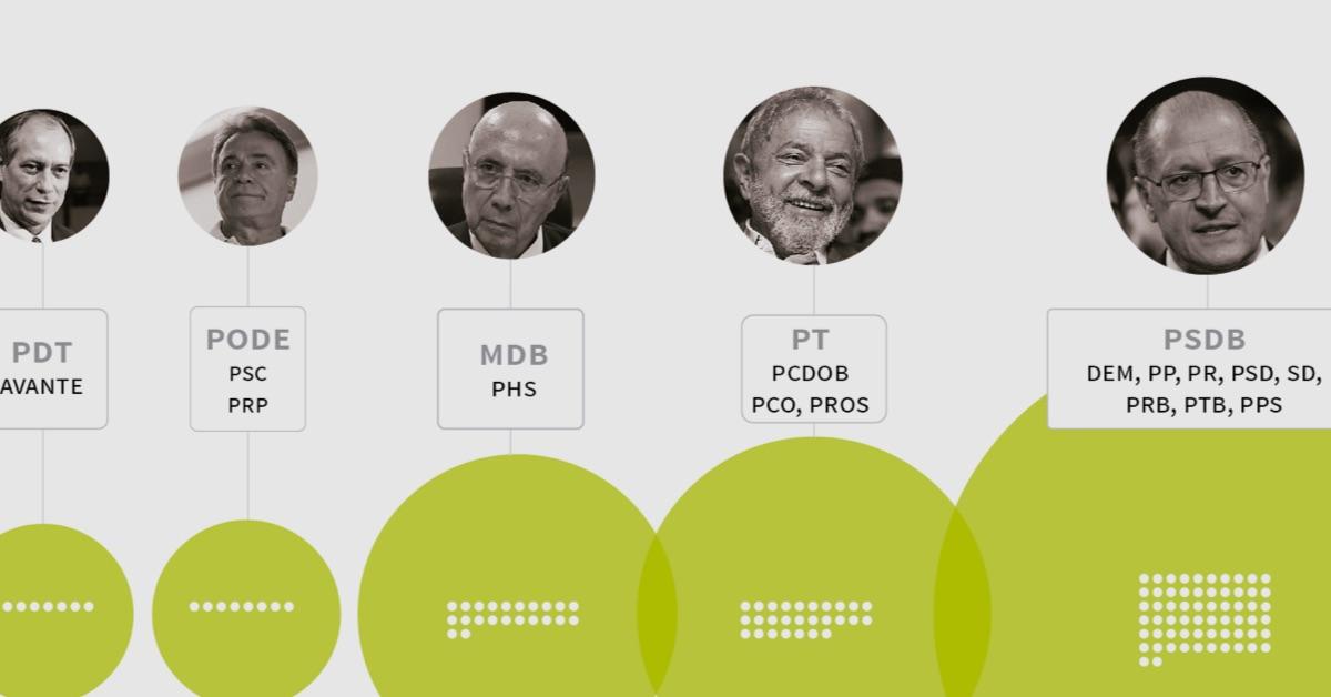 Quem tem o maior tempo de propaganda eleitoral na TV? A coligação de Alckmin (PSDB), terá a maior fatia dos 12min de horário eleitoral gratuito. O PT de Lula terá o segundo maior tempo, seguido do MDB de Meirelles. Bolsonaro, líder nas pesquisas, terá apenas 8 segundos.