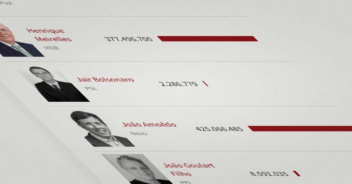 Veja todos os bens declarados ao TSE pelos candidatos a presidente nas Eleições 2018.