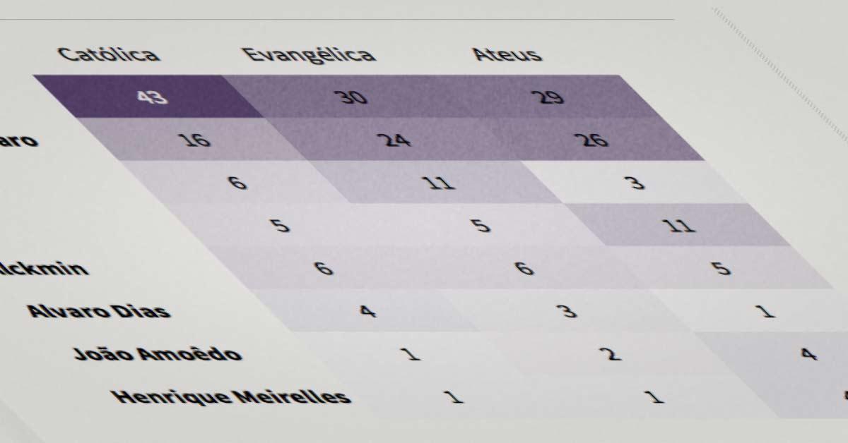 Quais candidatos a presidente têm melhor desempenho entre cristão e ateus? Veja detalhamento da última pesquisa datafolha (agosto/2018) por religião