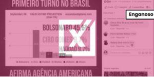 Pesquisa que aponta Bolsonaro com 45% das intenções de voto é enganosa