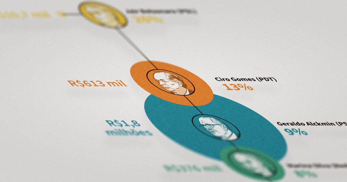 O custo-benefício eleitoral dos candidatos a presidente. Veja quanto custou cada ponto percentual, a partir do cruzamento dos gastos de campanha declarados ao TSE com as intenções de voto na pesquisa Datafolha (13 a 14/set/2018)