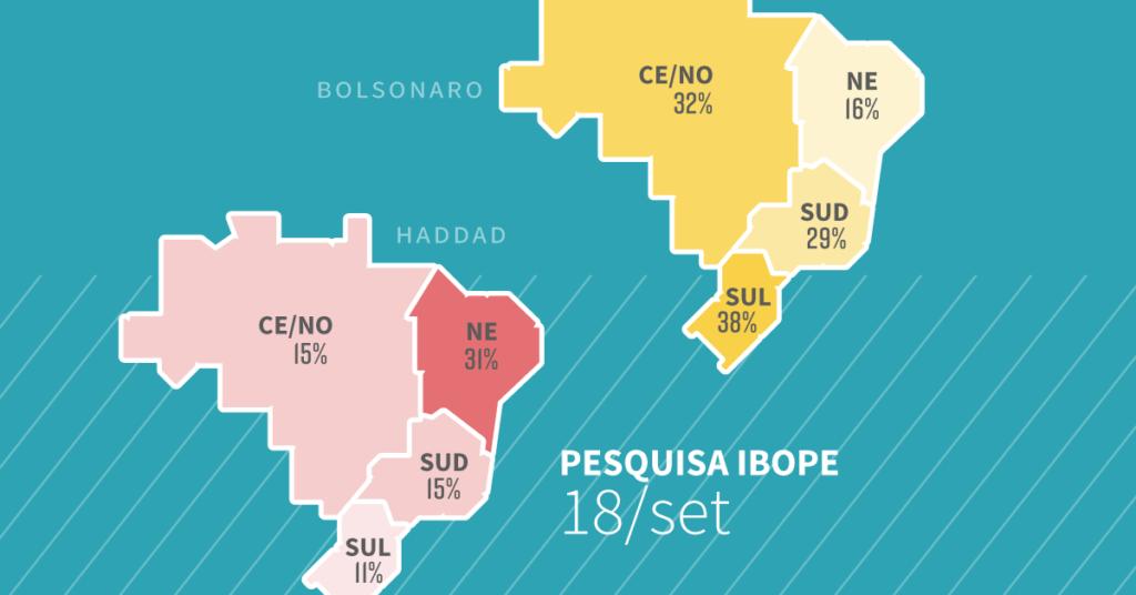 Bolsonaro no Sul x Haddad no Nordeste: Ibope por regiões