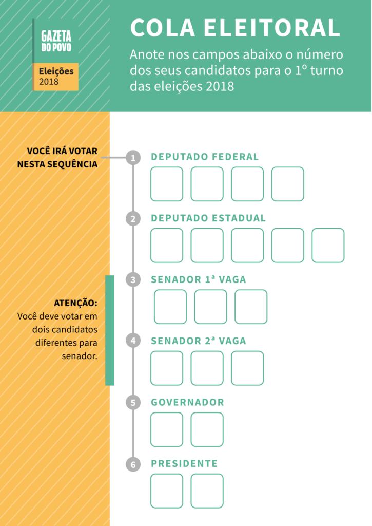Baixe aqui a sua cola eleitoral com a sequência de votação da urna eleitoral em 2018: deputado federal, deputado estadual, senador (1ª vaga), senador (2ª vaga), governador e presidente.