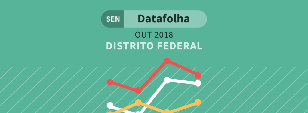 Datafolha Senado DF: Empate nas primeiras posições