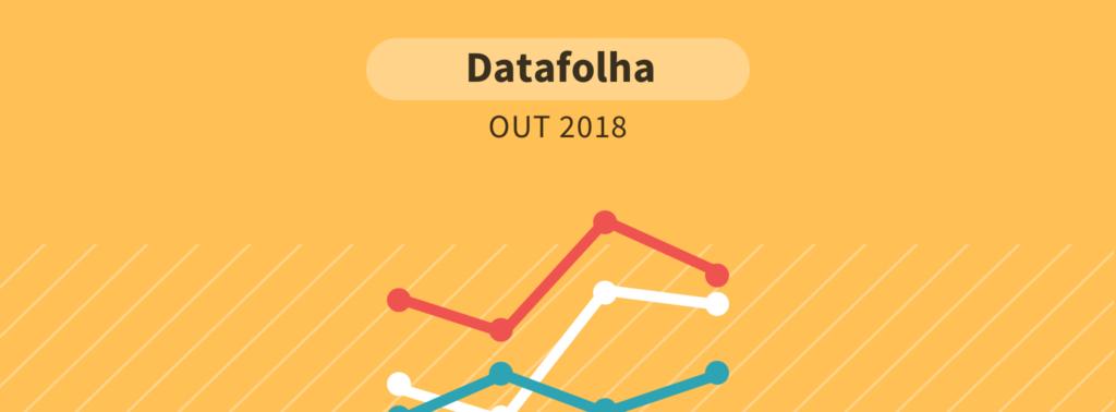 Datafolha: A três dias da eleição, Bolsonaro tem 35%; Haddad tem 22%