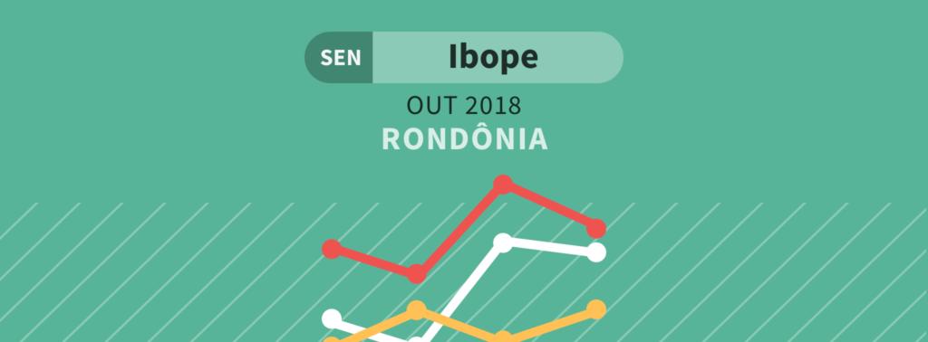 Ibope: Confúcio Moura lidera corrida pelo Senado em Rondônia; 2.ª vaga ainda é disputada por 4 candidatos