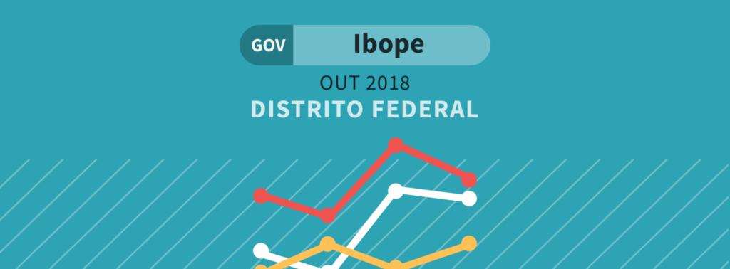 Ibope para o governo do DF: Ibaneis lidera com 43% dos votos válidos