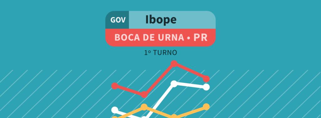 Boca de Urna – governo do PR: Ratinho, 54%; Cida; 18%; João Arruda; 12%