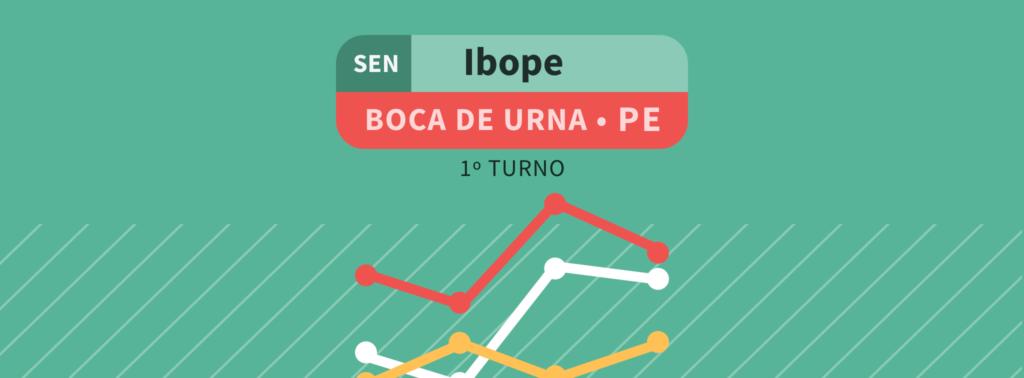 Boca de Urna – Senado PE: Humberto Costa 26%; Jarbas 21%; Mendonça Filho 19%