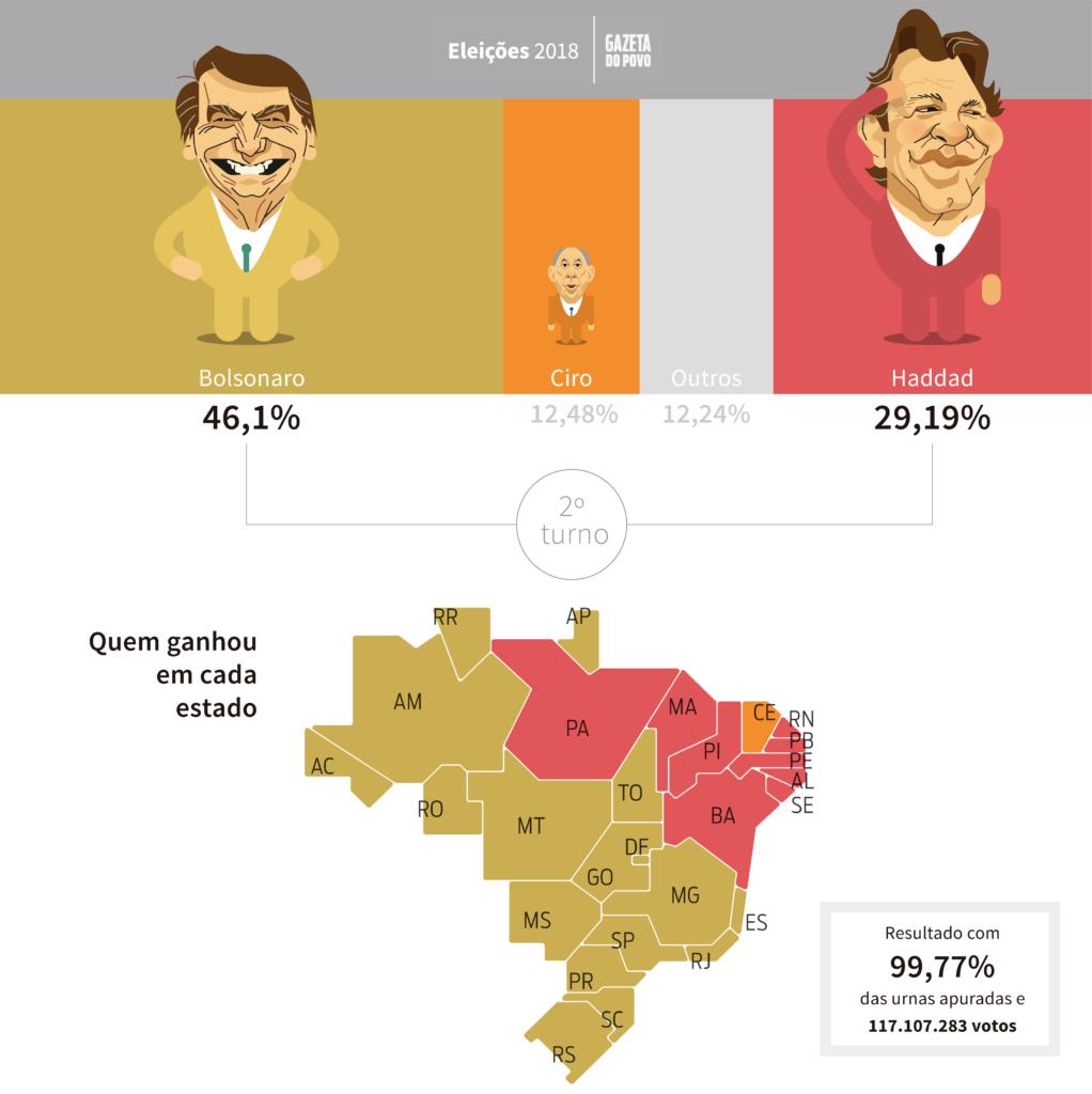 Quem ganhou em cada estado? Veja a votação total de Jair Bolsonaro (PSL), Fernando Haddad (PT), Ciro Gomes (PDT) e dos outros presidenciáveis em cada estado.