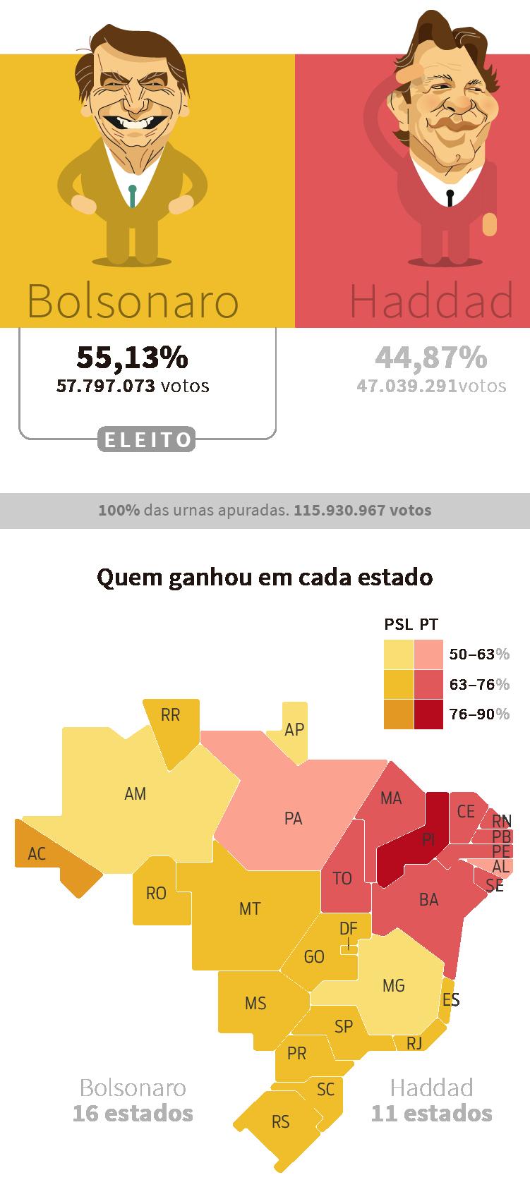 Resultado da votação para presidente no 2º turno: Bolsonaro x Haddad | Eleições 2018 Gazeta do Povo