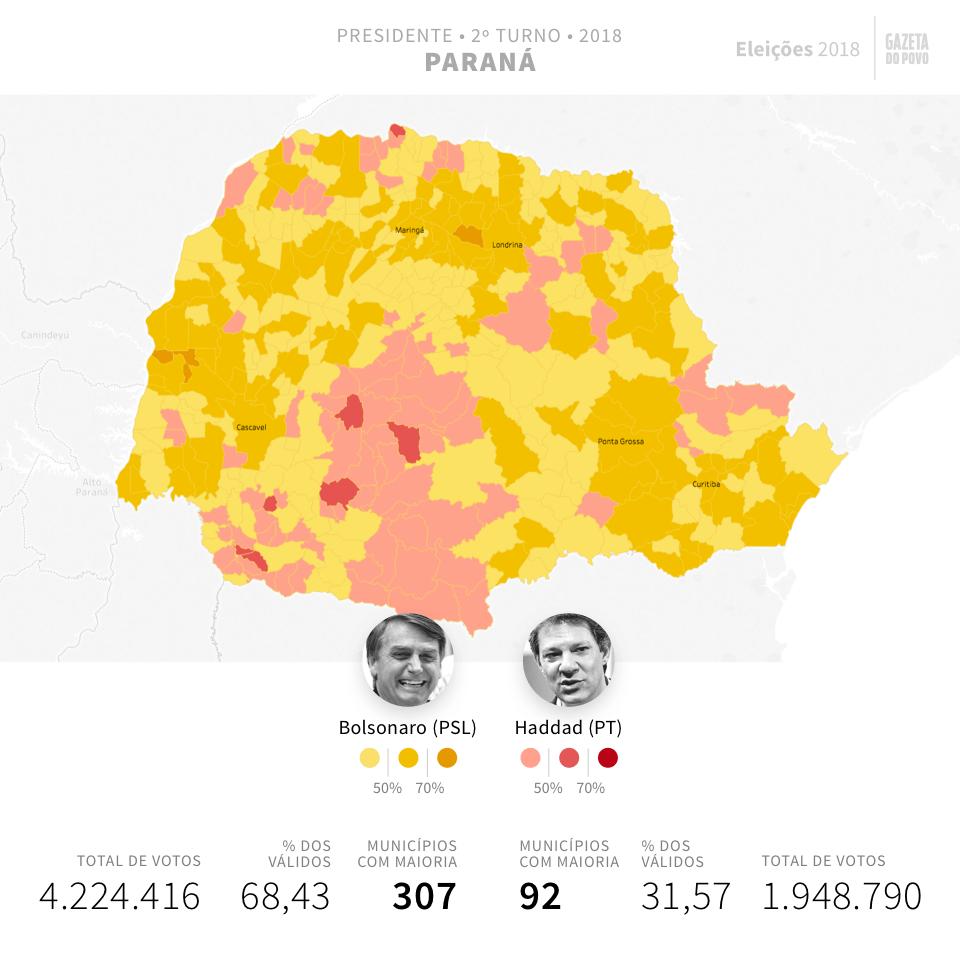 Bolsonaro (PSL) ganhou em 307 cidades no Paraná, e Haddad (PT), em 92. Veja os resultados do segundo turno das eleições 2018 para presidente no Paraná na Gazeta do Povo.