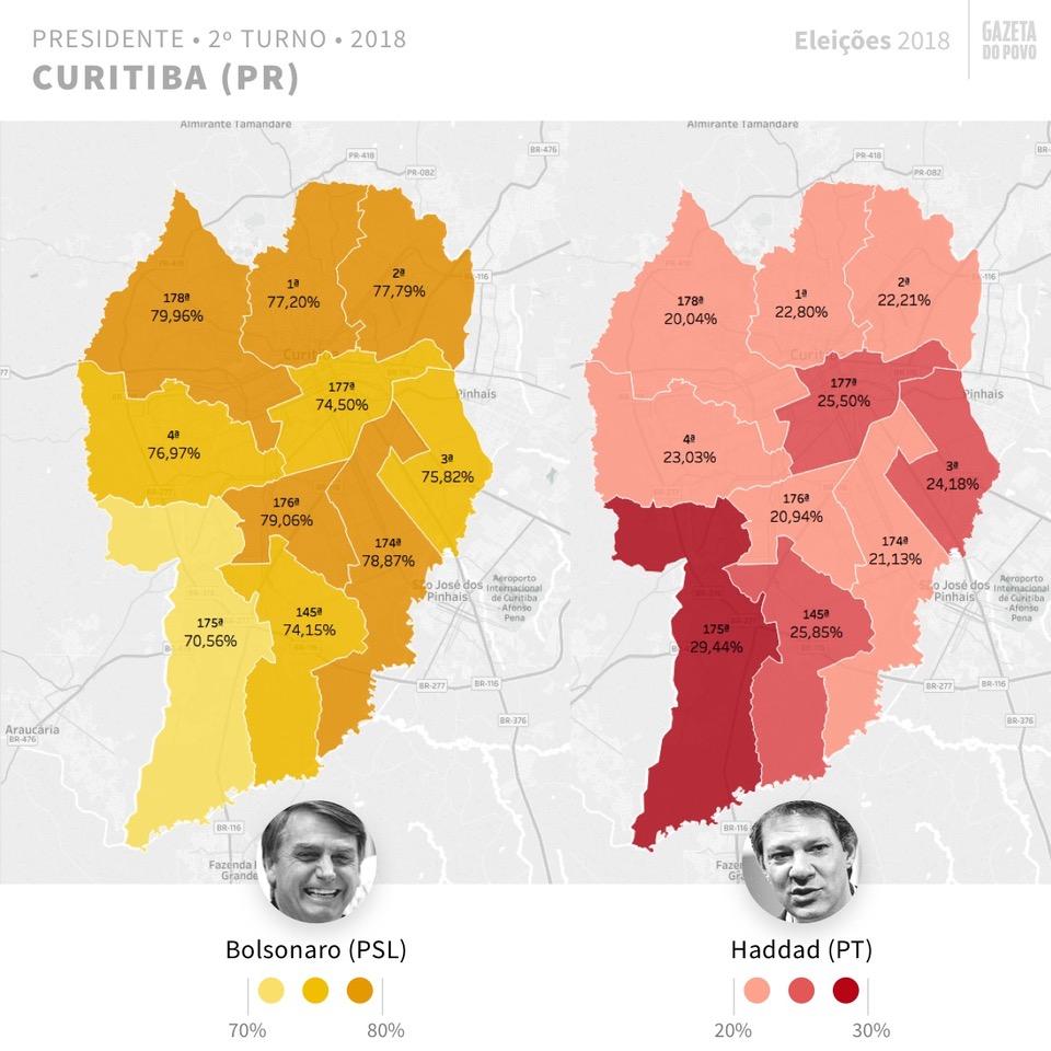 Bolsonaro venceu em todas as regiões de Curitiba. Veja a votação na sua zona eleitoral